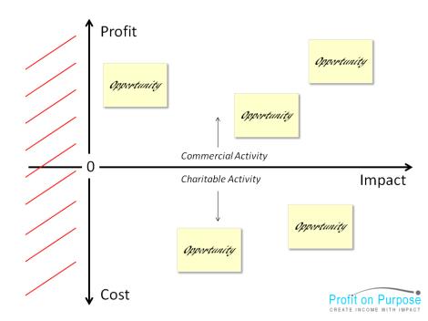 Profit Impact Matrix
